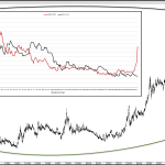 Silver Potentially on the Cusp of an Explosive Move Higher