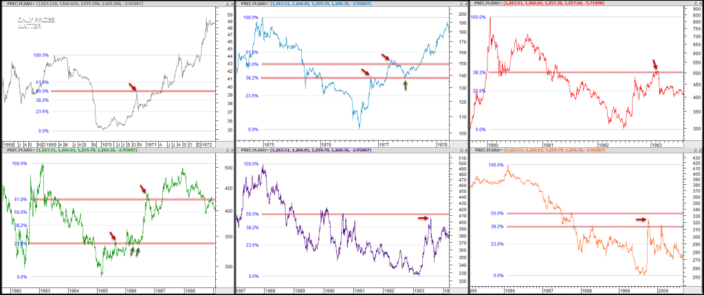 2016-03-03 Gold - Rallies Off Major Lows - Retracements- Daily