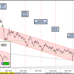 U.S. Long Bond Yields Threatening Imminent Break of 8-Yr Support, GFC Lows