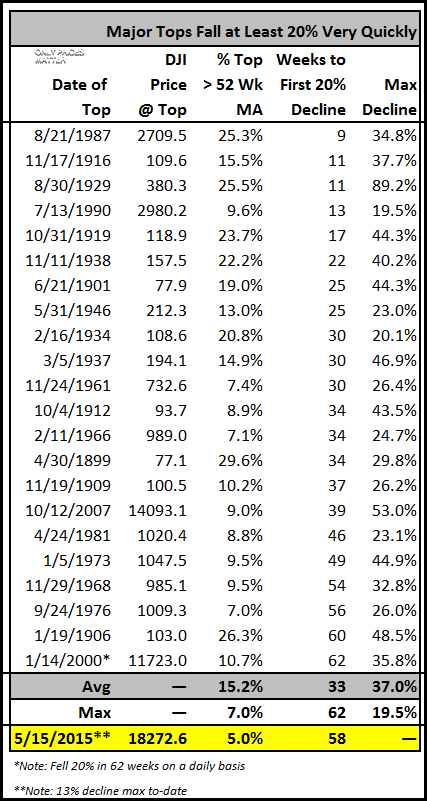 2016-06-25 DJI - Major Tops - Weeks to Register First 20 Percent Decline - Table