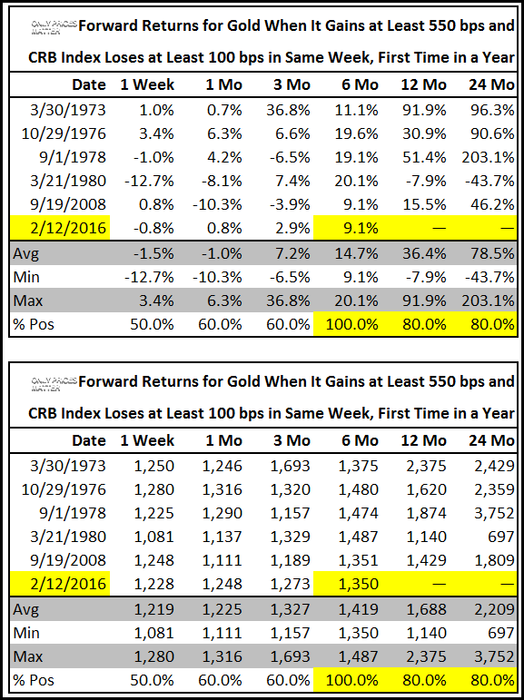 2016-07-29 Gold Up at Least 550 bps While CRB Down at Least 100 Bps - Foward Return & Price Target Table
