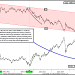 Crude Should Begin to Stabilize