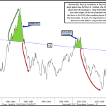 Multiple Years of USD Work Suggests Another Secular Peak in Place