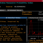 Probability of US Recession Set to Rise Over the Coming Year, Perhaps Materially
