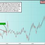 Crude: 1980-1990...2008-2018
