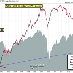 Relative Performance of EM vs. US Equities Nearing a Critical Juncture