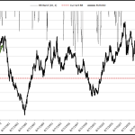 EURUSD Price VOL Approaching Historic Lows