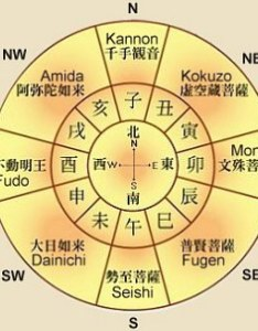 Chinese japanese zodiac chart   buddhist protectors of the eight directions and also animals  calendar buddhism in japan china rh onmarkproductions