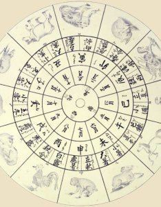 Zodiac chart as reproduced by philipp franz von siebold also animals  calendar buddhism in japan and china rh onmarkproductions