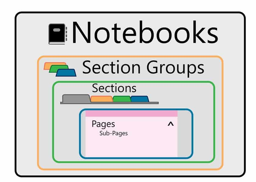 How the different 'bins' are organized in OneNote