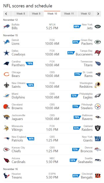 Bing Predicts NFL Week 10 predictions.