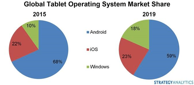 tablet market share 2015