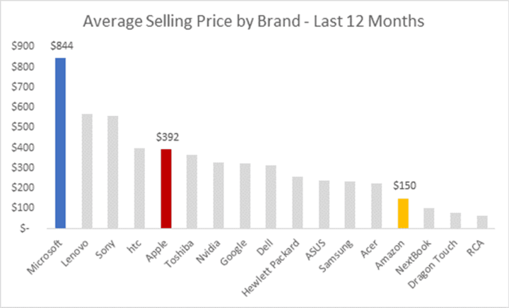 Microsoft might sell fewer tablets online than Apple, but Microsoft's average selling price is over twice as high.