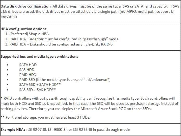 Azure Stack Storage Requirements