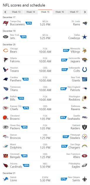 Bing Predicts NFL Week 15