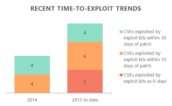 Trends in time-to-exploit