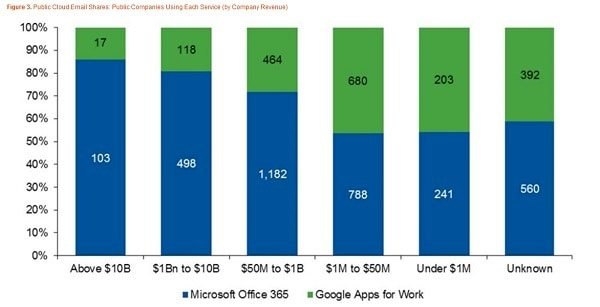 2016-19-01 microsoft google cloud email share by enterprise revenue