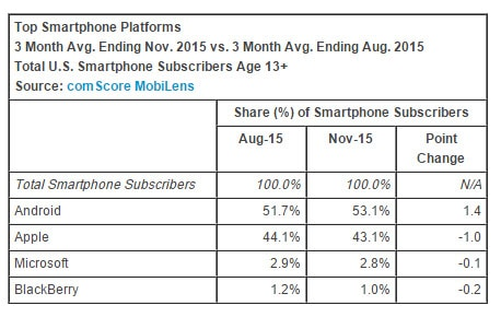 Windows phones fall to 2 8% U S  market share, according to