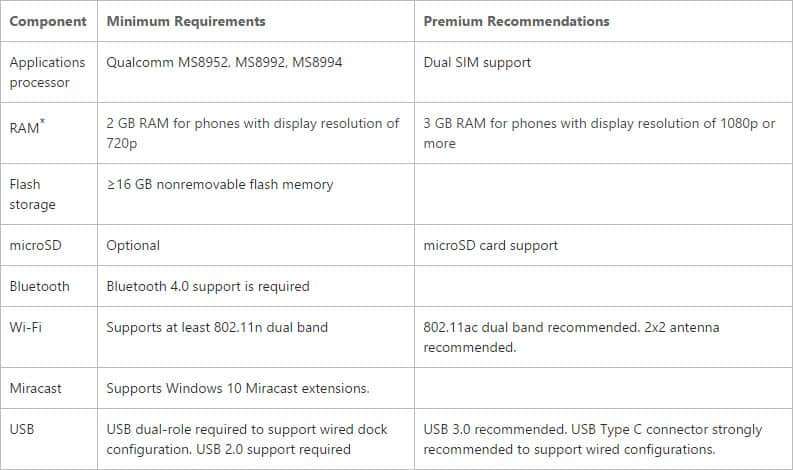 Continuum for Phones Requirements