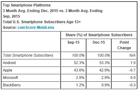 ComScore December market share