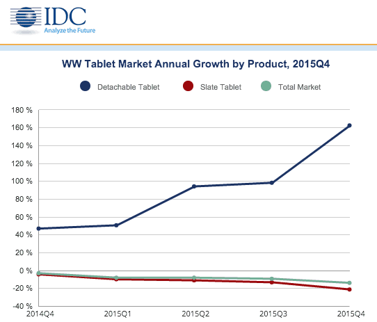 IDC detachable tablets 2015