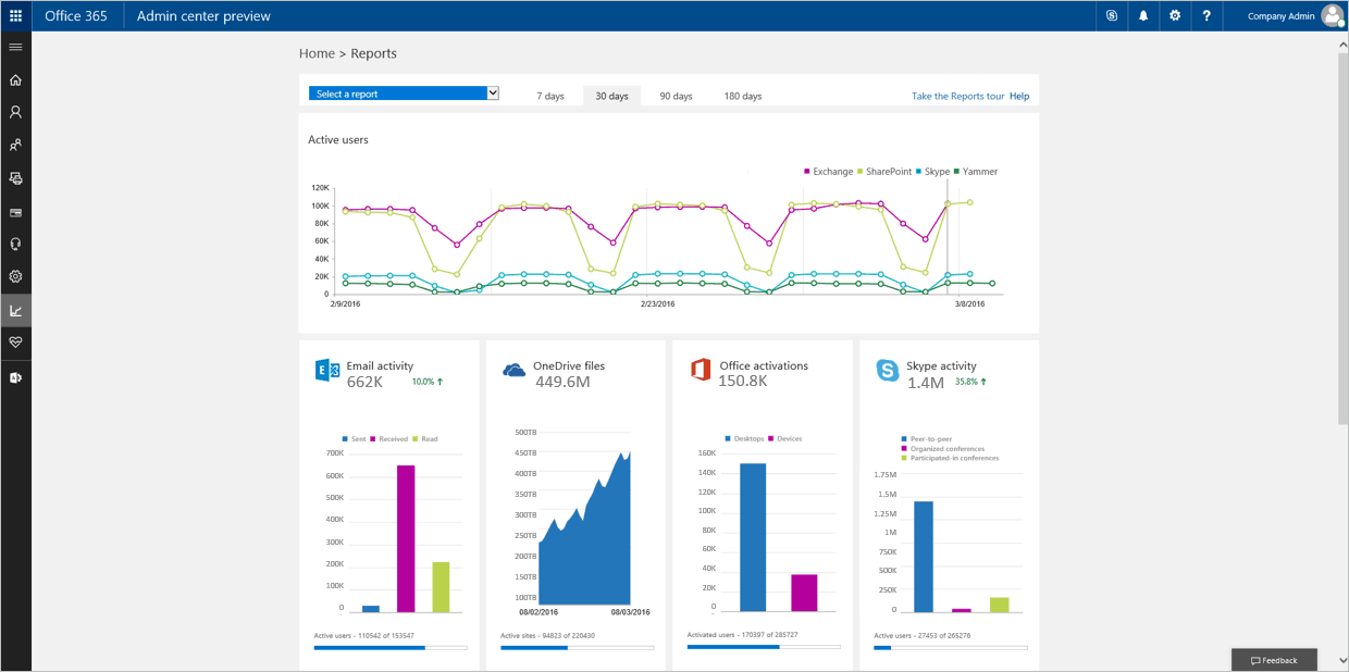 The new activity dashboard provides visibility into Office 365 usage