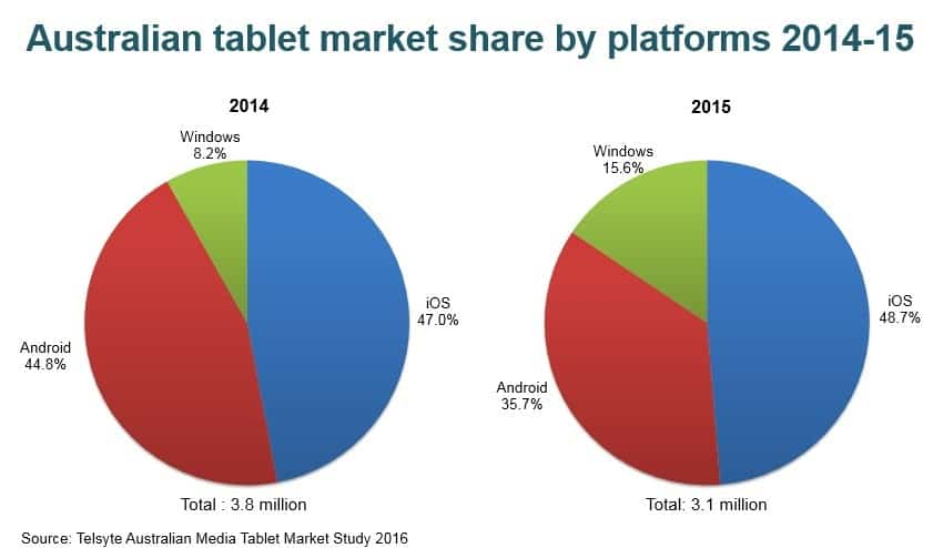 The sales of Windows-based tablets almost doubled from 2014 to 2015.