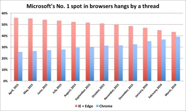 Microsoft 's browsers could lose the top spot to Google Chrome in May.