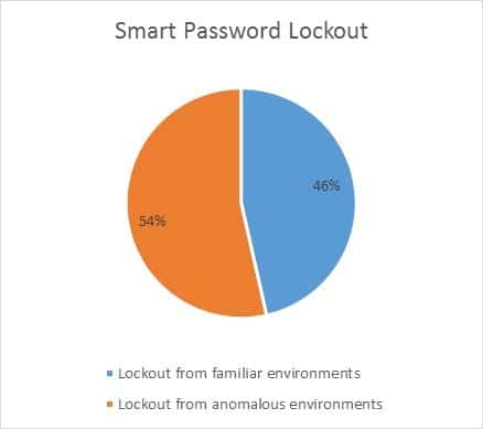 Smart Password lockout numbers