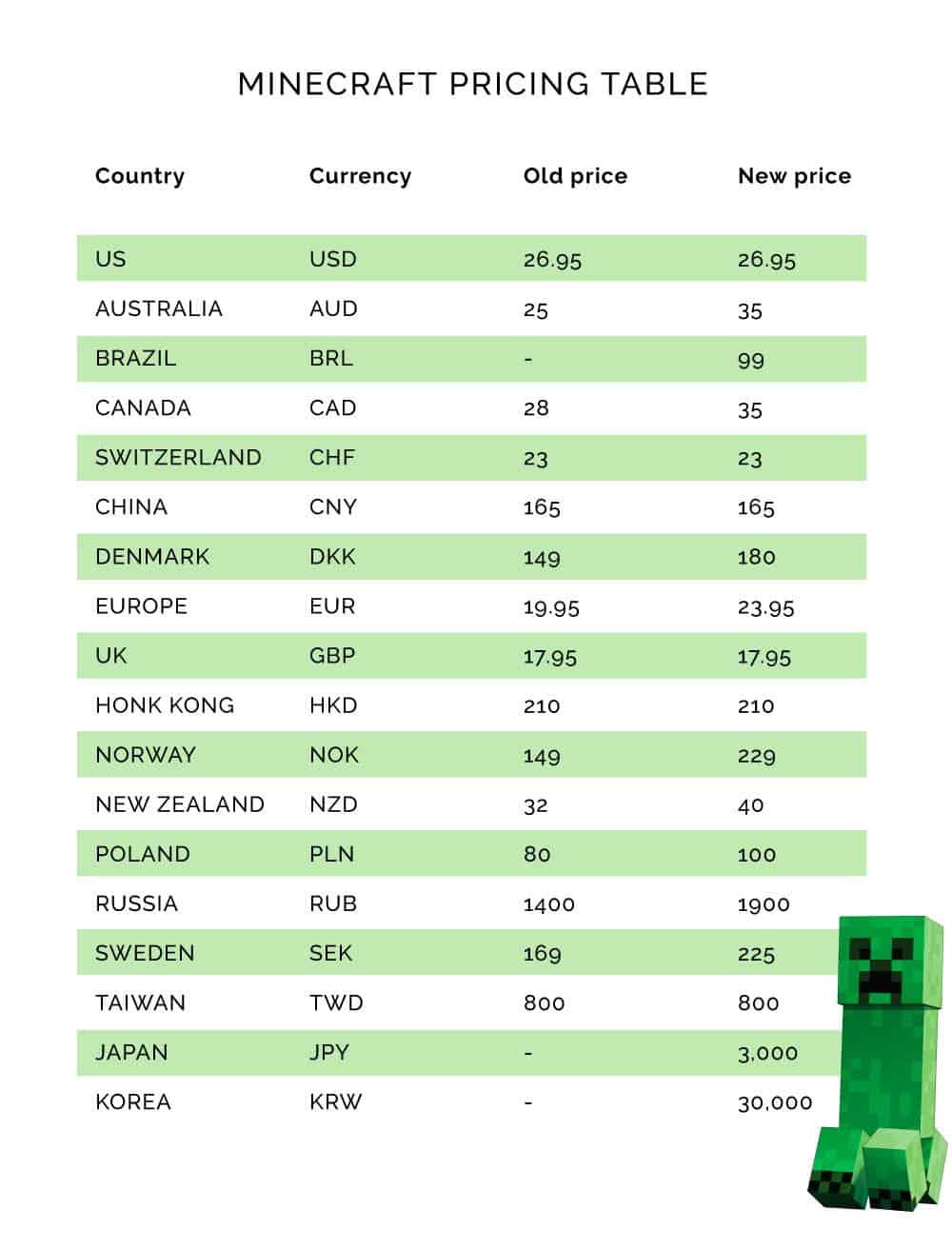 Minecraft price increases around the world
