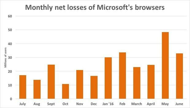 Monthly net losses