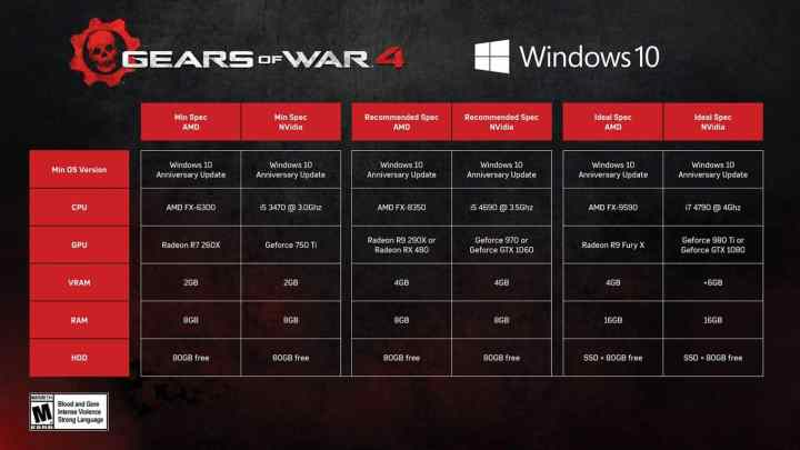 Minimum, recommended and ideal specs for playing Gears of War 4 on Windows 10.