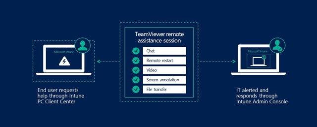 The TeamViewer integration for Intune agent-managed Windows PCs.