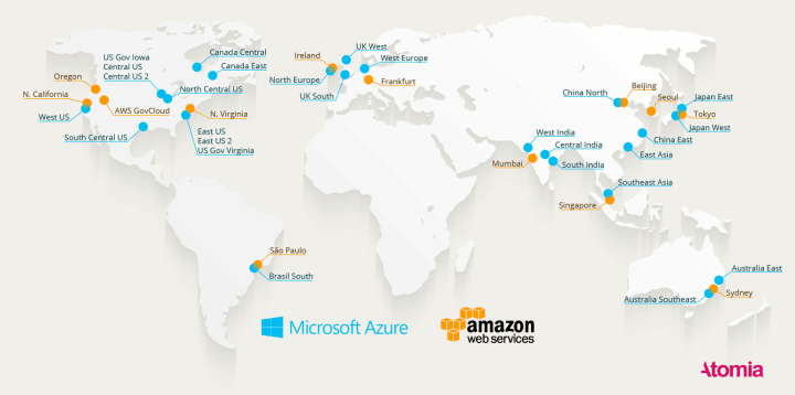 Microsoft currently has more Azure data centers than its competitor.