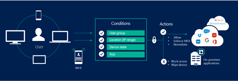 conditional-access-overview_thumb