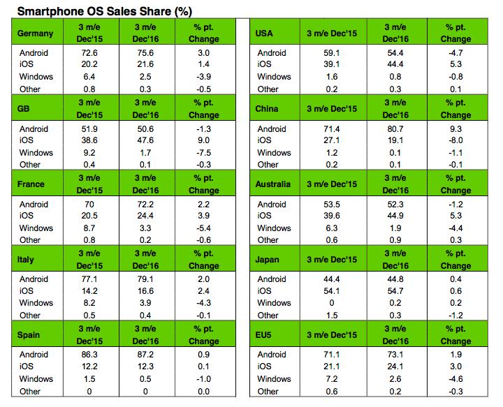 Kantar Smarpthone sales Q4 2016
