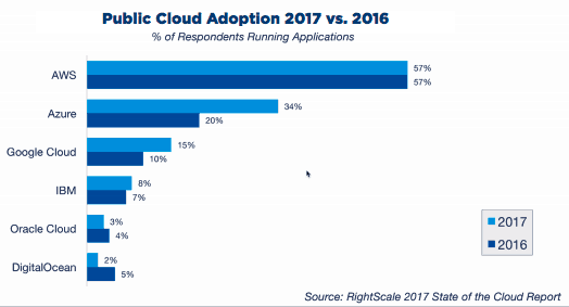 Rightscale state of the cloud report 1