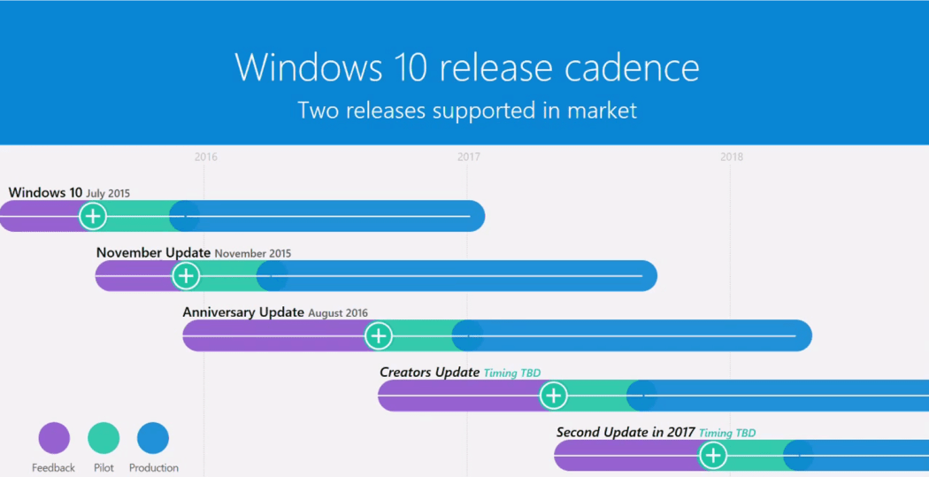 Windows 10 Releases