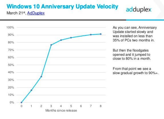 AdDuplex Windows 10 Anniversary velocity, March 2017