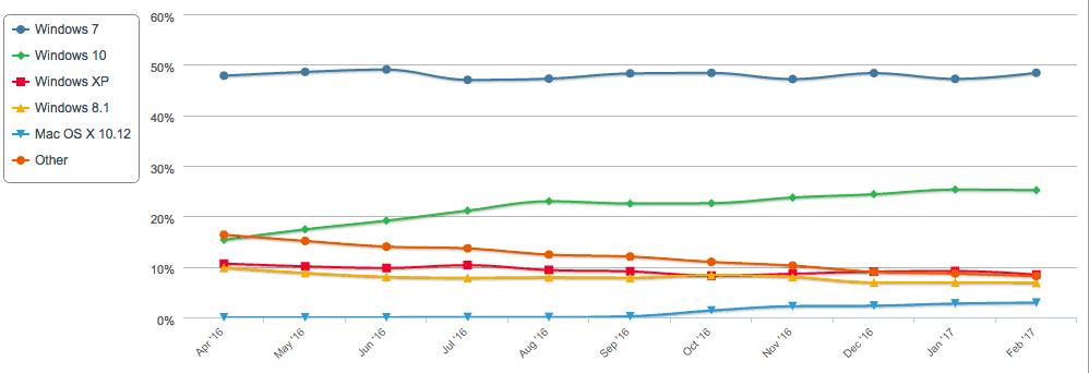 NetMarketShare desktop trend by version February 2017