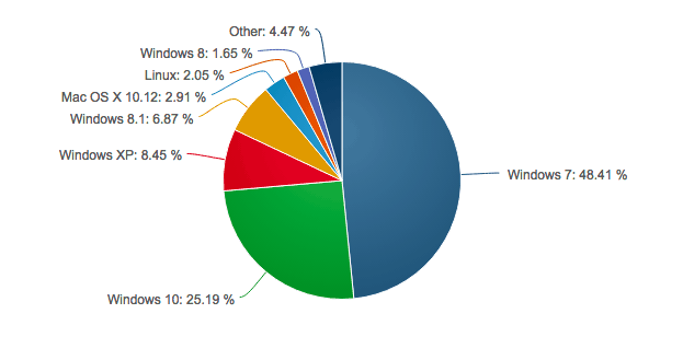 Netmarketshare Windows Feburary 2017