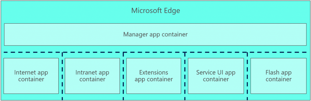 Microsoft, Windows 10, Edge