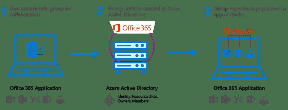 Office 365, Microsoft