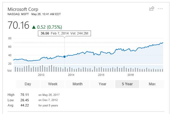 Microsoft stock price May 26