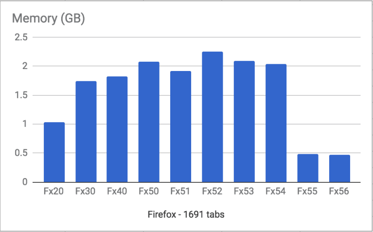 Firefox Quantum Flow RAM