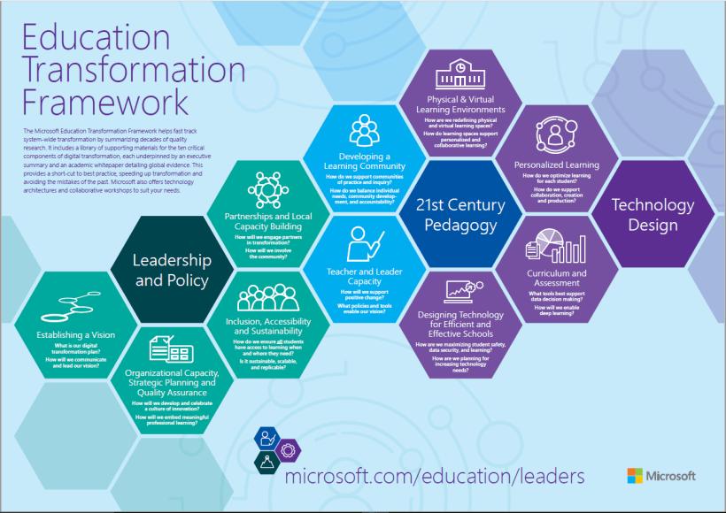 Microsoft, Microsoft Education