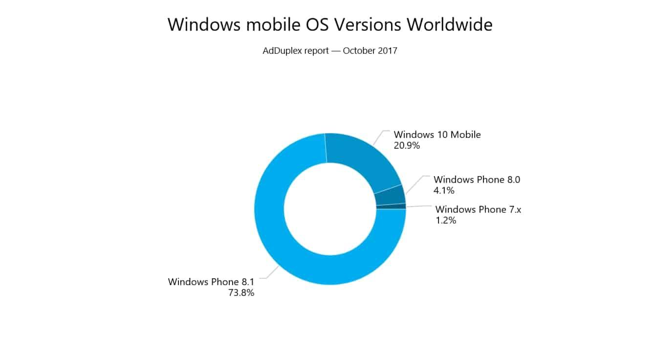 Microsoft, Windows Phone