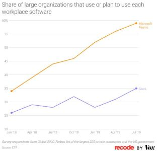 Orgs that plan to use Slack and Teams (Image via Recode)