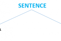 pengertian kalimat verbal