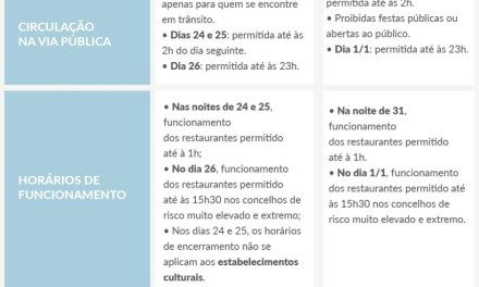 Estado de Emergência: As medidas do Natal e Ano Novo